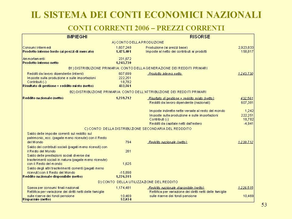 53 IL SISTEMA DEI CONTI ECONOMICI NAZIONALI CONTI CORRENTI 2006 – PREZZI CORRENTI