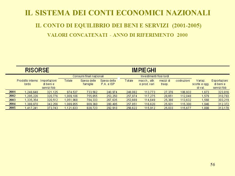 56 IL SISTEMA DEI CONTI ECONOMICI NAZIONALI IL CONTO DI EQUILIBRIO DEI BENI E SERVIZI (2001-2005) VALORI CONCATENATI - ANNO DI RIFERIMENTO 2000