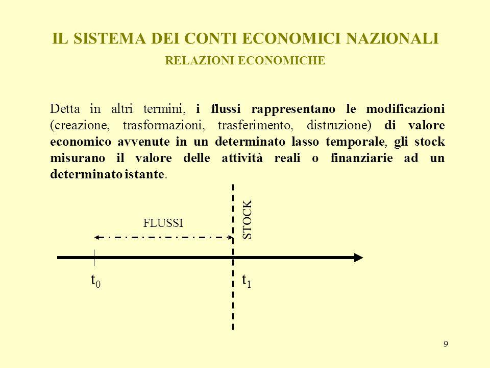 30 IL SISTEMA DEI CONTI ECONOMICI NAZIONALI LARTICOLAZIONE DEI CONTI I conti di flussi, che costituiscono la più ampia sezione dei conti economici nazionali, si ripartiscono in una serie di sottoconti fra loro collegati che descrivono i processi: della creazione del valore (produzione); della generazione e della attribuzione dei redditi primari (redditi da lavoro dipendente, da impresa e da capitale); della distribuzione secondaria del reddito (processi ridistribuitivi del reddito); dellutilizzo del reddito disponibile (consumo).