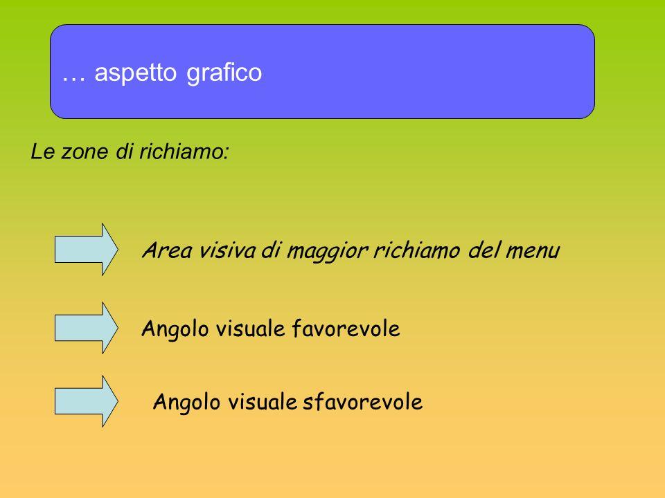 … aspetto grafico Le zone di richiamo: Area visiva di maggior richiamo del menu Angolo visuale favorevole Angolo visuale sfavorevole