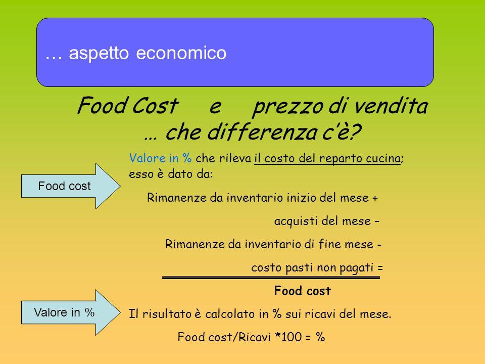 … aspetto economico Food Cost e prezzo di vendita … che differenza cè? Food cost Valore in % che rileva il costo del reparto cucina; esso è dato da: R