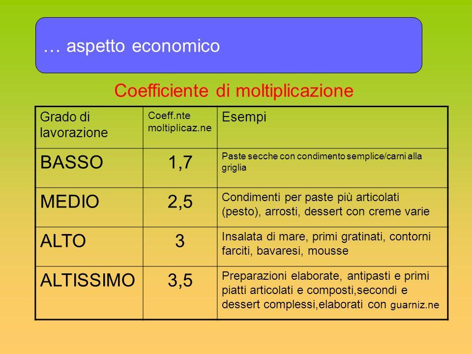 … aspetto economico Grado di lavorazione Coeff.nte moltiplicaz.ne Esempi BASSO1,7 Paste secche con condimento semplice/carni alla griglia MEDIO2,5 Con