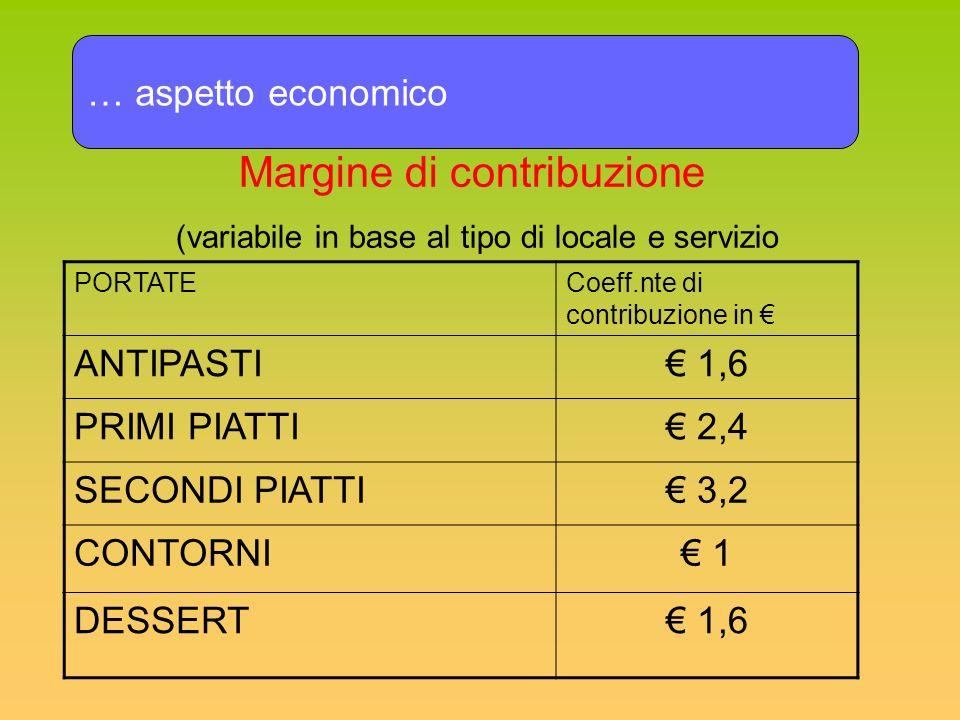 … aspetto economico PORTATECoeff.nte di contribuzione in ANTIPASTI 1,6 PRIMI PIATTI 2,4 SECONDI PIATTI 3,2 CONTORNI 1 DESSERT 1,6 Margine di contribuz