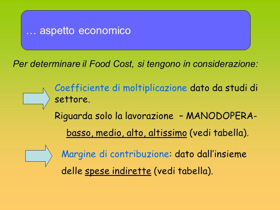 … aspetto economico Per determinare il Food Cost, si tengono in considerazione: Coefficiente di moltiplicazione dato da studi di settore. Riguarda sol