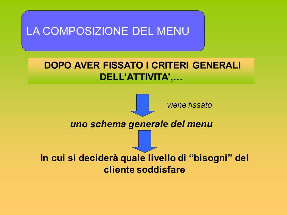 DOPO AVER FISSATO I CRITERI GENERALI DELLATTIVITA,… LA COMPOSIZIONE DEL MENU uno schema generale del menu viene fissato In cui si deciderà quale livel