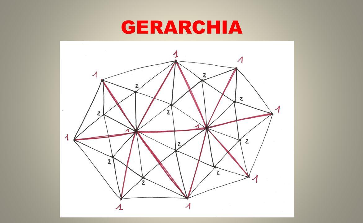 GERARCHIA