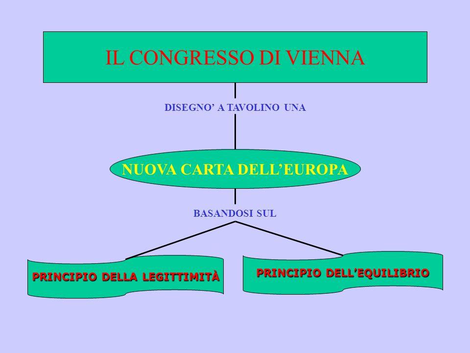 IL CONGRESSO DI VIENNA DISEGNO A TAVOLINO UNA NUOVA CARTA DELLEUROPA PRINCIPIO DELLA LEGITTIMITÀ PRINCIPIO DELLEQUILIBRIO BASANDOSI SUL
