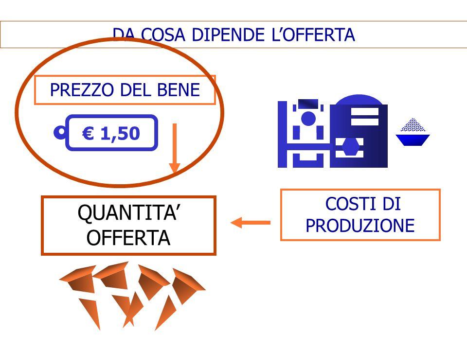 DA COSA DIPENDE LOFFERTA QUANTITA OFFERTA 1,50 PREZZO DEL BENE COSTI DI PRODUZIONE