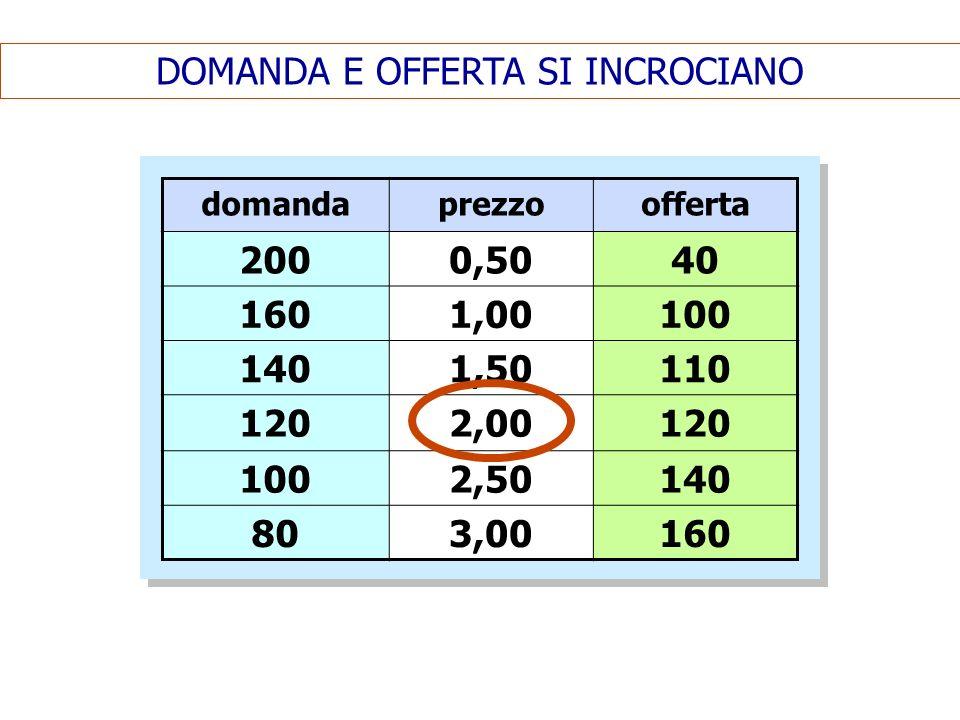 DOMANDA E OFFERTA SI INCROCIANO domandaprezzoofferta 2000,5040 1601,00100 1401,50110 1202,00120 1002,50140 803,00160