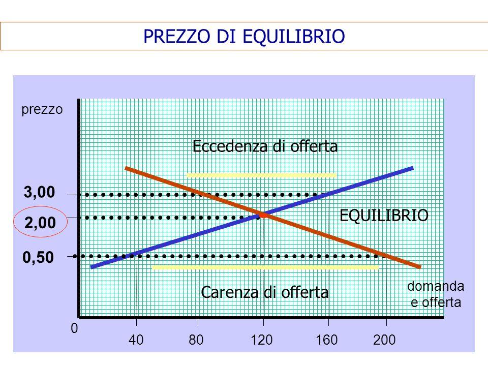 PREZZO DI EQUILIBRIO prezzo domanda e offerta 0 0,50 2,00 3,00 4080120160200 Eccedenza di offerta Carenza di offerta EQUILIBRIO