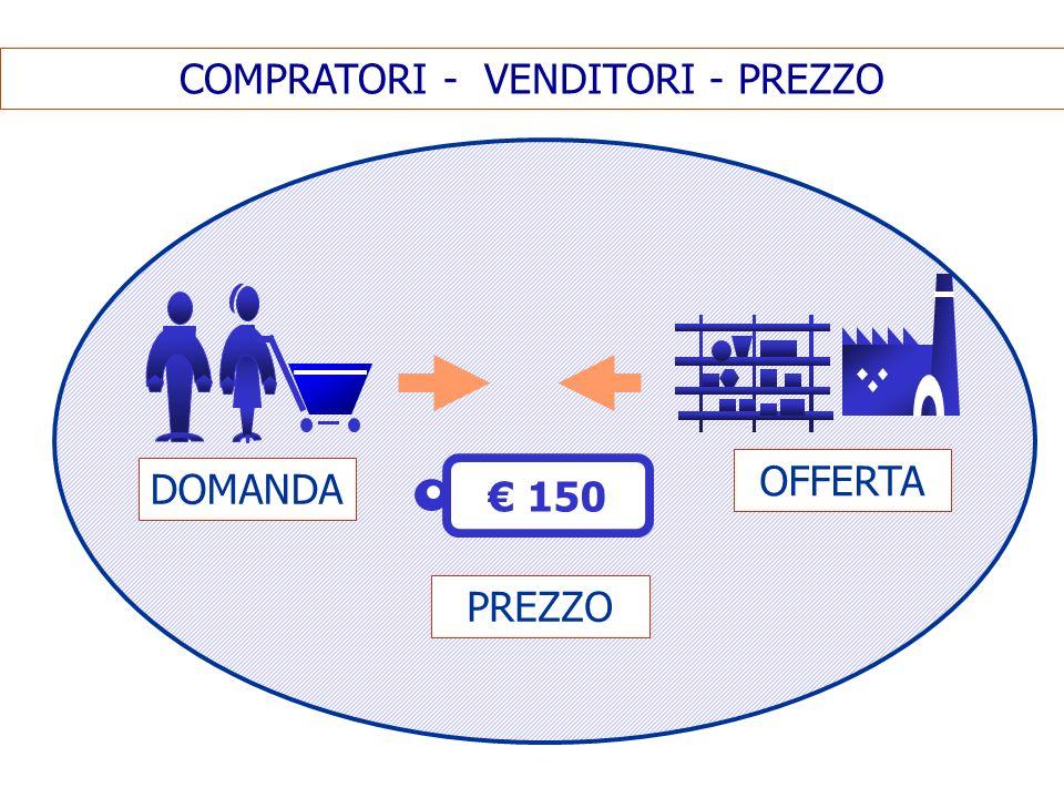 DOMANDA OFFERTA COMPRATORI - VENDITORI - PREZZO 150 PREZZO