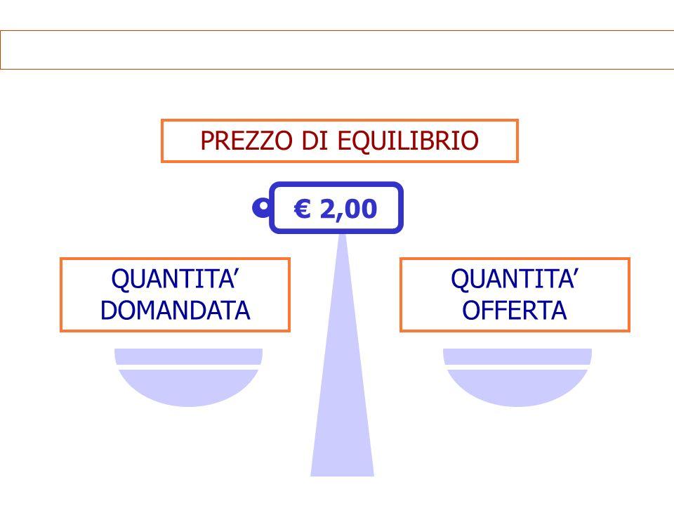 PREZZO DI EQUILIBRIO 2,00 QUANTITA DOMANDATA QUANTITA OFFERTA