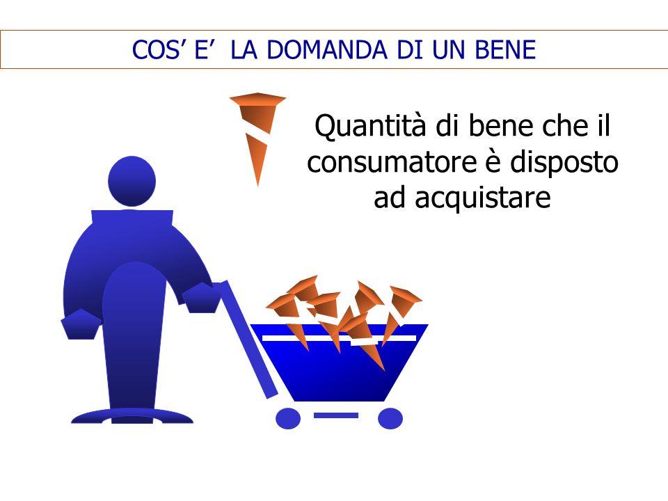 COS E LA DOMANDA DI UN BENE Quantità di bene che il consumatore è disposto ad acquistare
