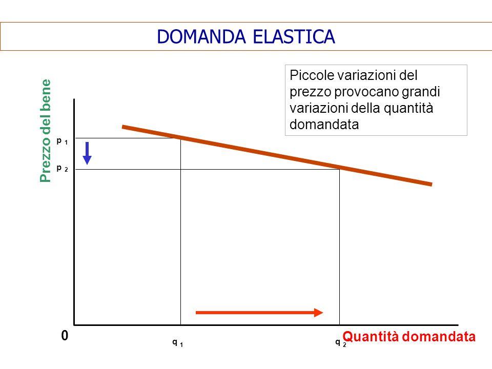 DOMANDA ELASTICA 0 Piccole variazioni del prezzo provocano grandi variazioni della quantità domandata Prezzo del bene Quantità domandata p 1 p 2 q 1 q