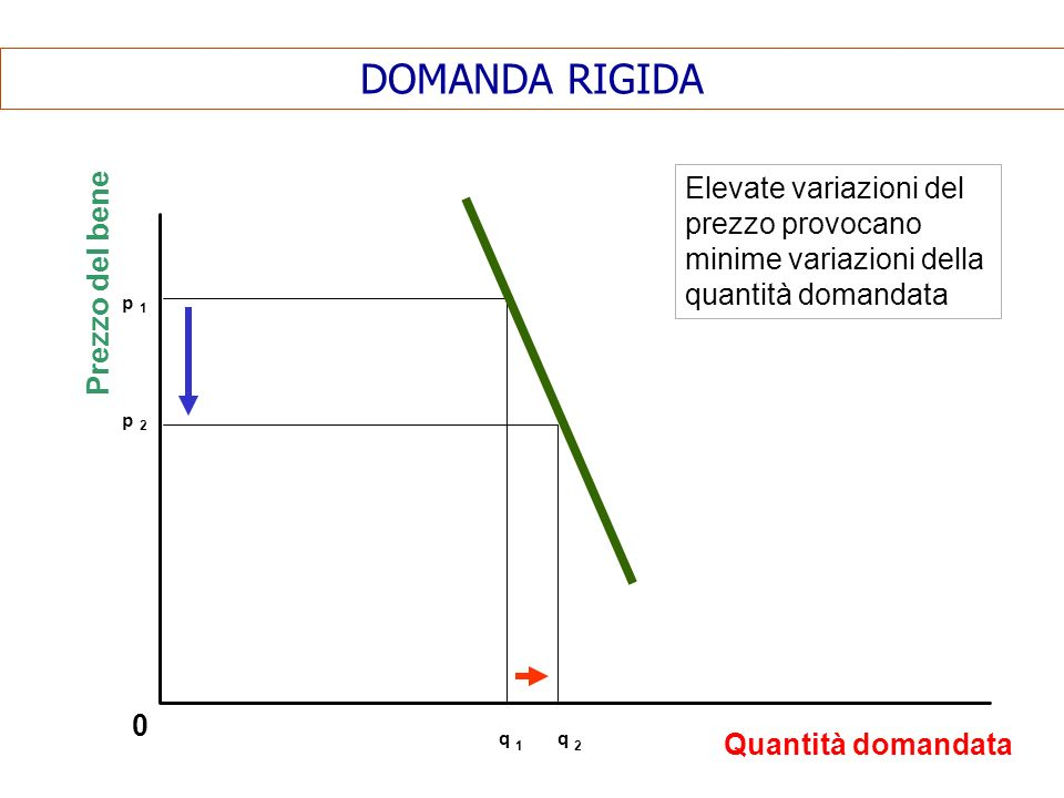 DOMANDA RIGIDA 0 Elevate variazioni del prezzo provocano minime variazioni della quantità domandata Prezzo del bene Quantità domandata p 1 p 2 q 1 q 2