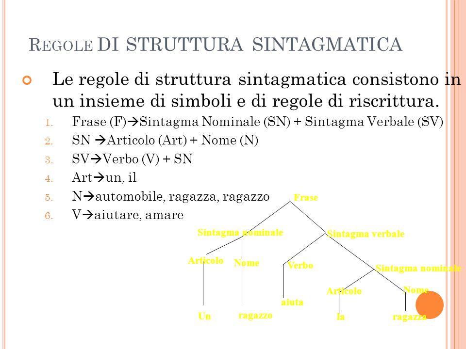 R EGOLE DI STRUTTURA SINTAGMATICA Le regole di struttura sintagmatica consistono in un insieme di simboli e di regole di riscrittura.