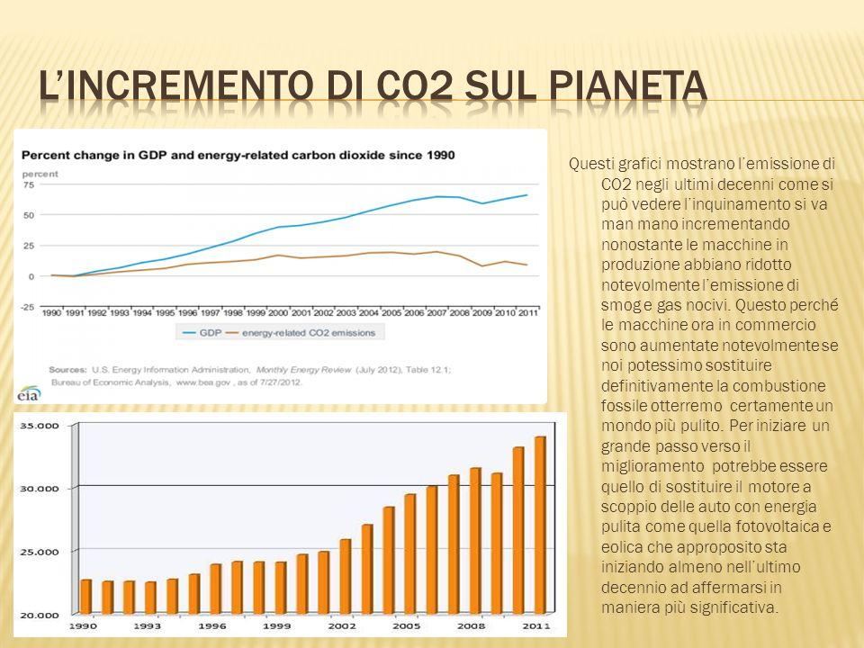 Questi grafici mostrano lemissione di CO2 negli ultimi decenni come si può vedere linquinamento si va man mano incrementando nonostante le macchine in