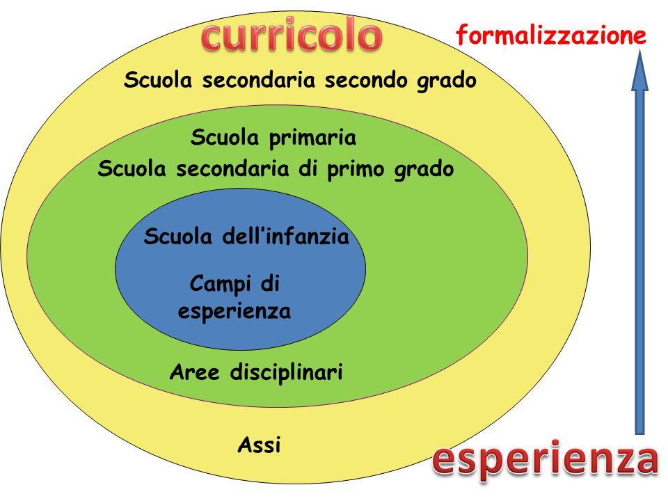 Campi di esperienza Scuola primaria Scuola secondaria di primo grado Aree disciplinari Scuola secondaria secondo grado Scuola dellinfanzia Assi formal