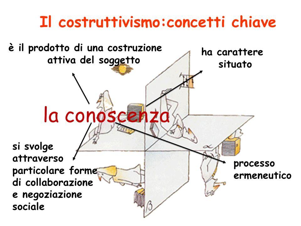 Il costruttivismo:concetti chiave si svolge attraverso particolare forme di collaborazione e negoziazione sociale la conoscenza è il prodotto di una c