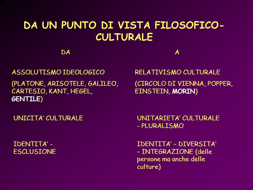 DAA ASSOLUTISMO IDEOLOGICO (PLATONE, ARISOTELE, GALILEO, CARTESIO, KANT, HEGEL, GENTILE) RELATIVISMO CULTURALE (CIRCOLO DI VIENNA, POPPER, EINSTEIN, M