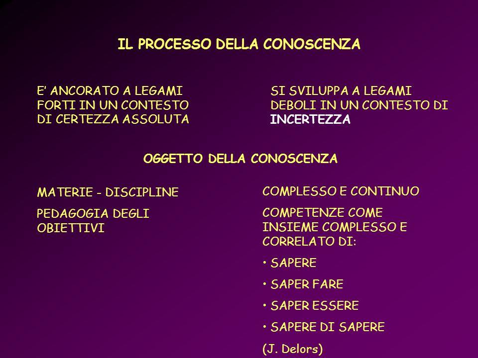 APPARATO TERMINALE DELLO STATO CHE TRASMETTE VALORI, COMPORTAMENTI, SAPERI, CENTRATA SULLINSEGNANTE E SULLA LEZIONE EX CATTEDRA SERVIZIO VOLTO ALLORIENTAMENTO DELLA PERSONA NEL SUO PROCESSO FORMATIVO ED AL SUO ADATTAMENTO- INTEGRAZIONE CON LA COMPLESSA REALTA UMANA, SOCIALE E CULTURALE SCUOLA