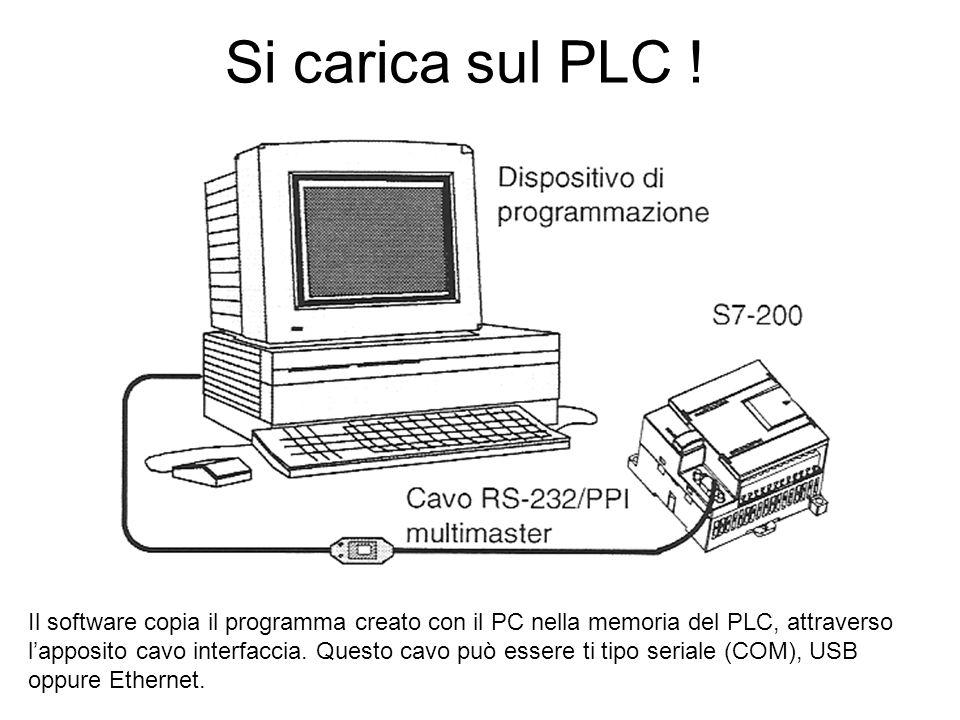 Si carica sul PLC ! Il software copia il programma creato con il PC nella memoria del PLC, attraverso lapposito cavo interfaccia. Questo cavo può esse