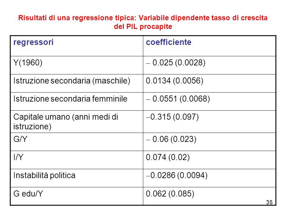 35 Risultati di una regressione tipica: Variabile dipendente tasso di crescita del PIL procapite regressoricoefficiente Y(1960) 0.025 (0.0028) Istruzi