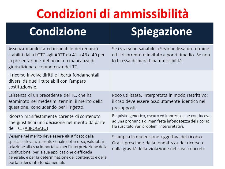 Condizioni di ammissibilità 15 CondizioneSpiegazione Assenza manifesta ed insanabile dei requisiti stabiliti dalla LOTC agli ARTT da 41 a 46 e 49 per