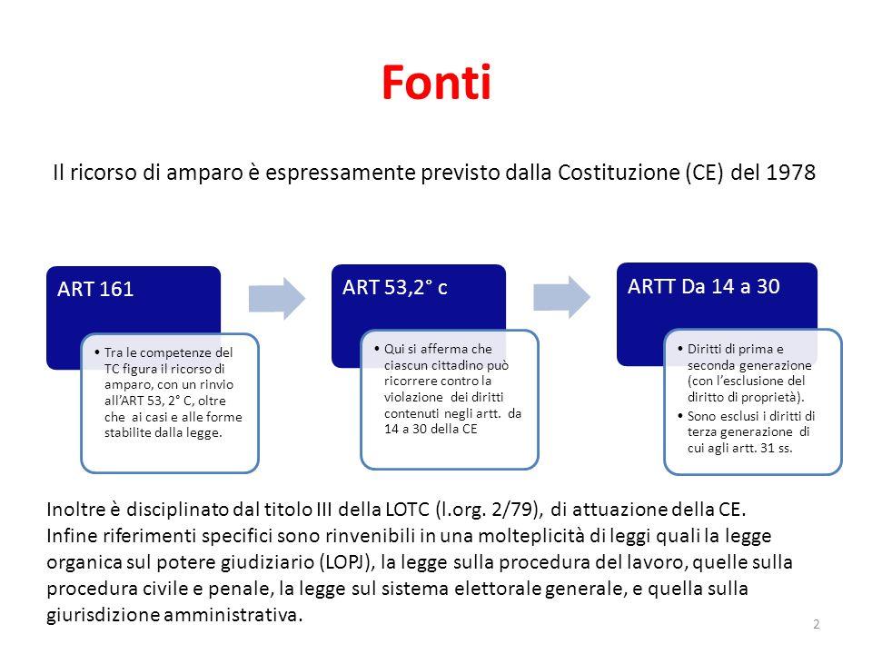 Fonti Il ricorso di amparo è espressamente previsto dalla Costituzione (CE) del 1978 ART 161 Tra le competenze del TC figura il ricorso di amparo, con