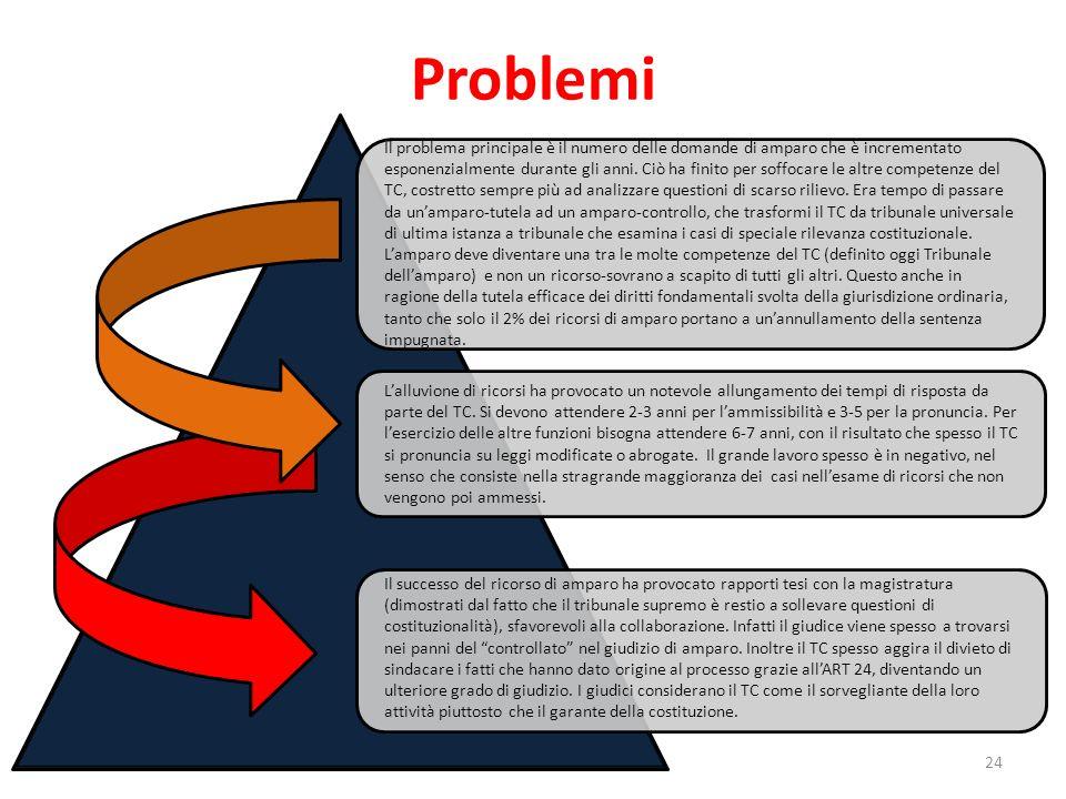 Problemi 24 Il problema principale è il numero delle domande di amparo che è incrementato esponenzialmente durante gli anni. Ciò ha finito per soffoca