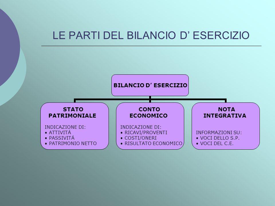 LE PARTI DEL BILANCIO D ESERCIZIO BILANCIO D ESERCIZIO STATO PATRIMONIALE INDICAZIONE DI: ATTIVITÁ PASSIVITÁ PATRIMONIO NETTO CONTO ECONOMICO INDICAZI
