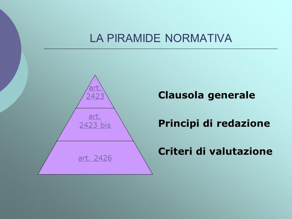 LA PIRAMIDE NORMATIVA art. 2423 art. 2423 bis art. 2426 Clausola generale Principi di redazione Criteri di valutazione