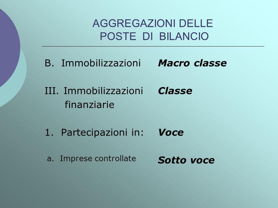AGGREGAZIONI DELLE POSTE DI BILANCIO B. Immobilizzazioni III. Immobilizzazioni finanziarie 1. Partecipazioni in: a. Imprese controllate Macro classe C