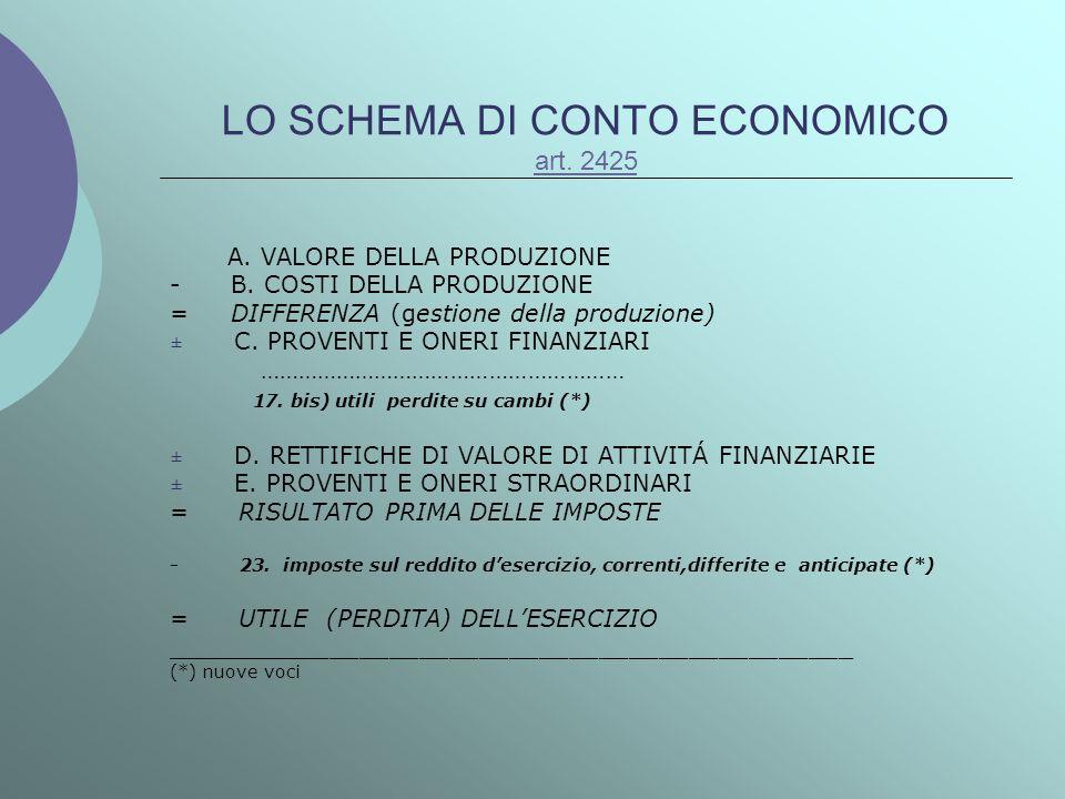 LO SCHEMA DI CONTO ECONOMICO art. 2425 art. 2425 A. VALORE DELLA PRODUZIONE - B. COSTI DELLA PRODUZIONE = DIFFERENZA (gestione della produzione) ± C.