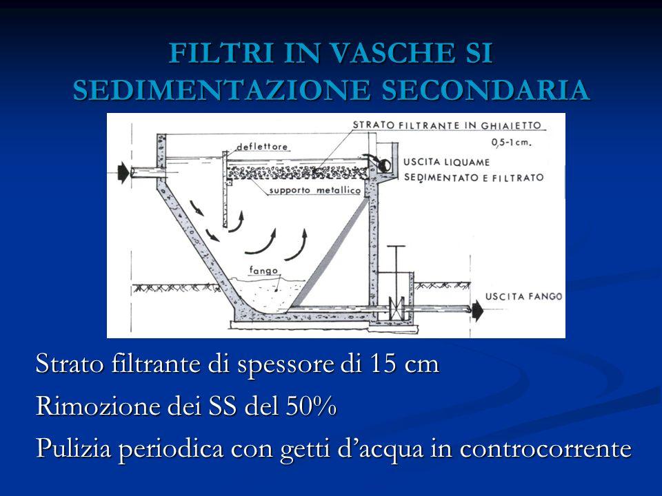 FILTRI IN VASCHE SI SEDIMENTAZIONE SECONDARIA Strato filtrante di spessore di 15 cm Rimozione dei SS del 50% Pulizia periodica con getti dacqua in con