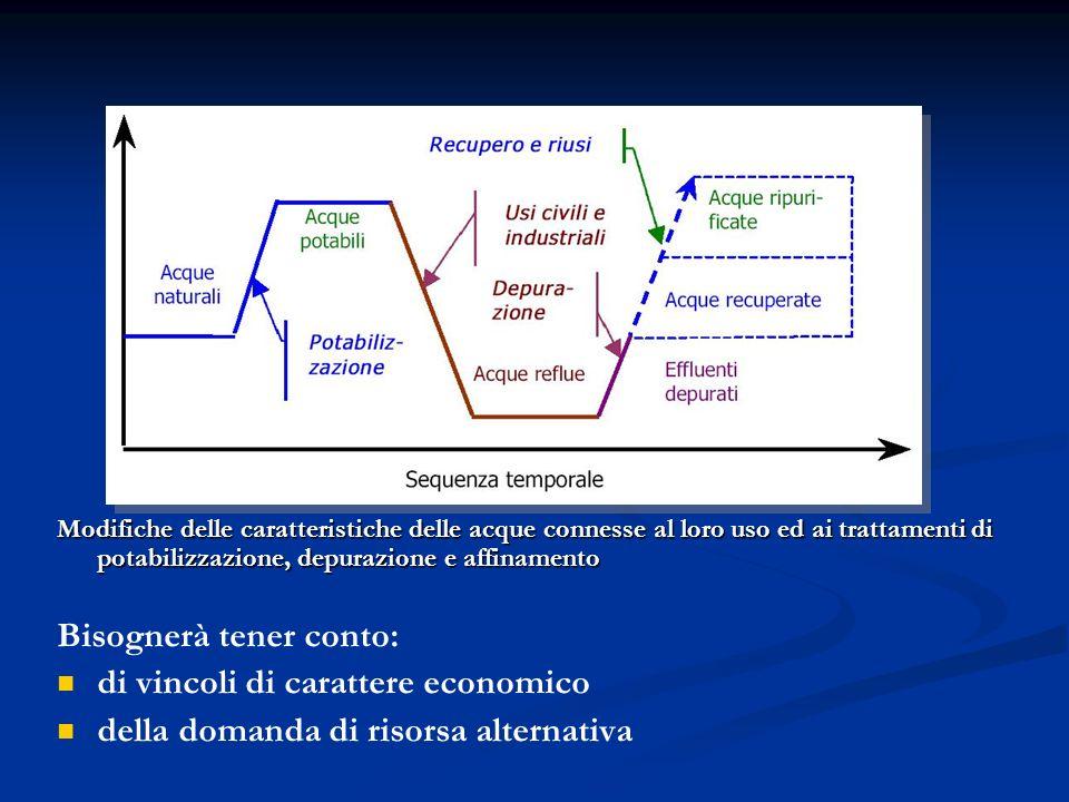 MICROFILTRI CIS è compreso tra 3 e 10 m 3 /m 2 x h Rimozione dei SS 50-60% Abbattimento del BOD del 20-30% Consumi acqua di lavaggio del 5%