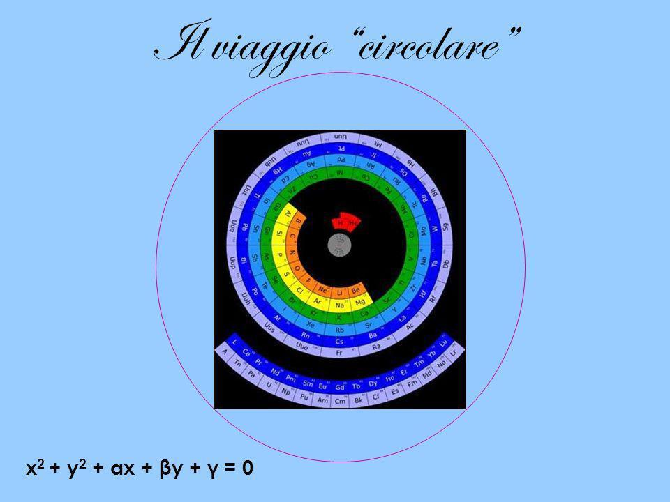 Il viaggio circolare x 2 + y 2 + αx + βy + γ = 0