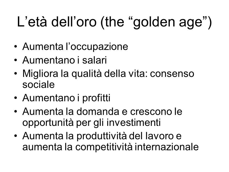 Letà delloro (the golden age) Aumenta loccupazione Aumentano i salari Migliora la qualità della vita: consenso sociale Aumentano i profitti Aumenta la domanda e crescono le opportunità per gli investimenti Aumenta la produttività del lavoro e aumenta la competitività internazionale