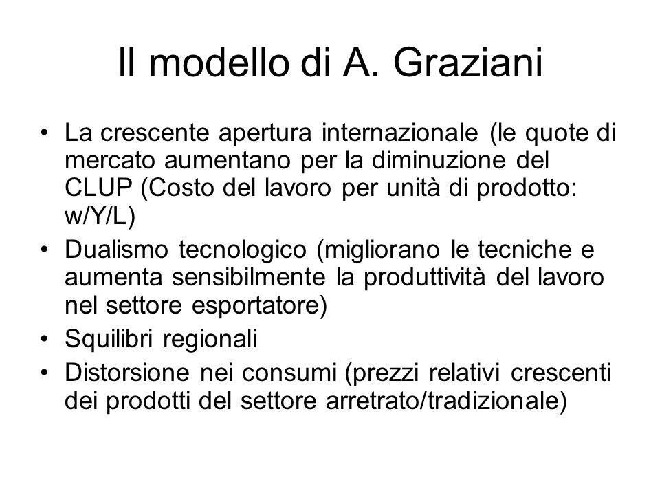 Il modello di A. Graziani La crescente apertura internazionale (le quote di mercato aumentano per la diminuzione del CLUP (Costo del lavoro per unità