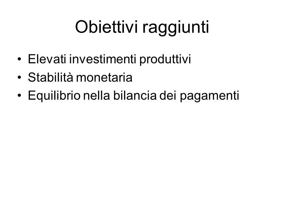 Obiettivi raggiunti Elevati investimenti produttivi Stabilità monetaria Equilibrio nella bilancia dei pagamenti