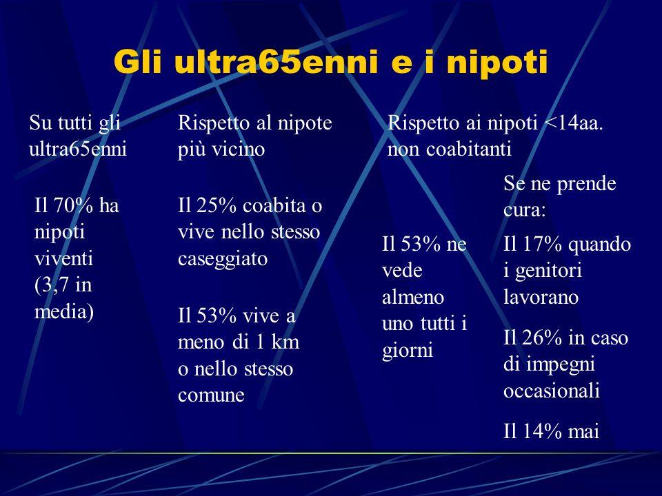 Gli ultra65enni e i nipoti Il 70% ha nipoti viventi (3,7 in media) Il 25% coabita o vive nello stesso caseggiato Il 53% vive a meno di 1 km o nello st