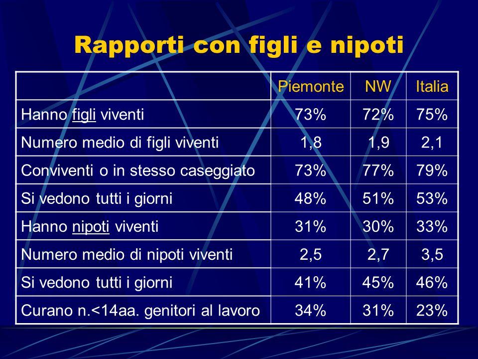 Rapporti con figli e nipoti PiemonteNWItalia Hanno figli viventi73%72%75% Numero medio di figli viventi1,81,92,1 Conviventi o in stesso caseggiato73%7