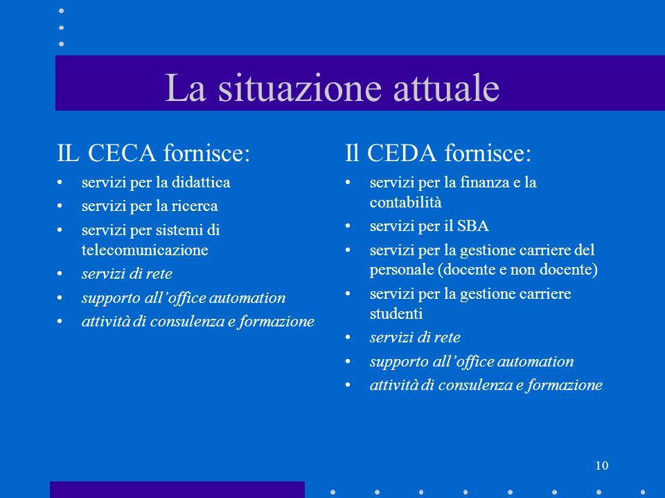 10 La situazione attuale IL CECA fornisce: servizi per la didattica servizi per la ricerca servizi per sistemi di telecomunicazione servizi di rete su
