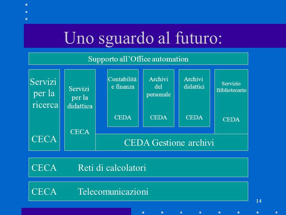 14 Uno sguardo al futuro: Servizi per la ricerca CECA CECA Reti di calcolatori Contabilità e finanza CEDA Archivi del personale CEDA Archivi didattici