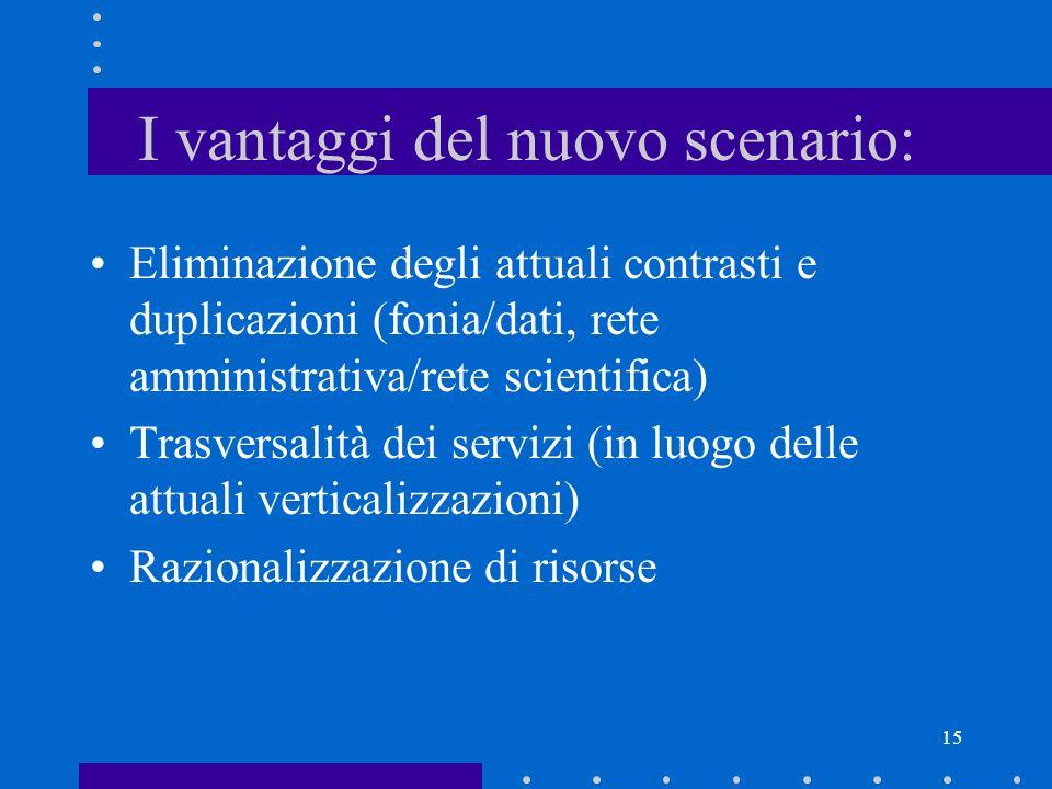 15 I vantaggi del nuovo scenario: Eliminazione degli attuali contrasti e duplicazioni (fonia/dati, rete amministrativa/rete scientifica) Trasversalità