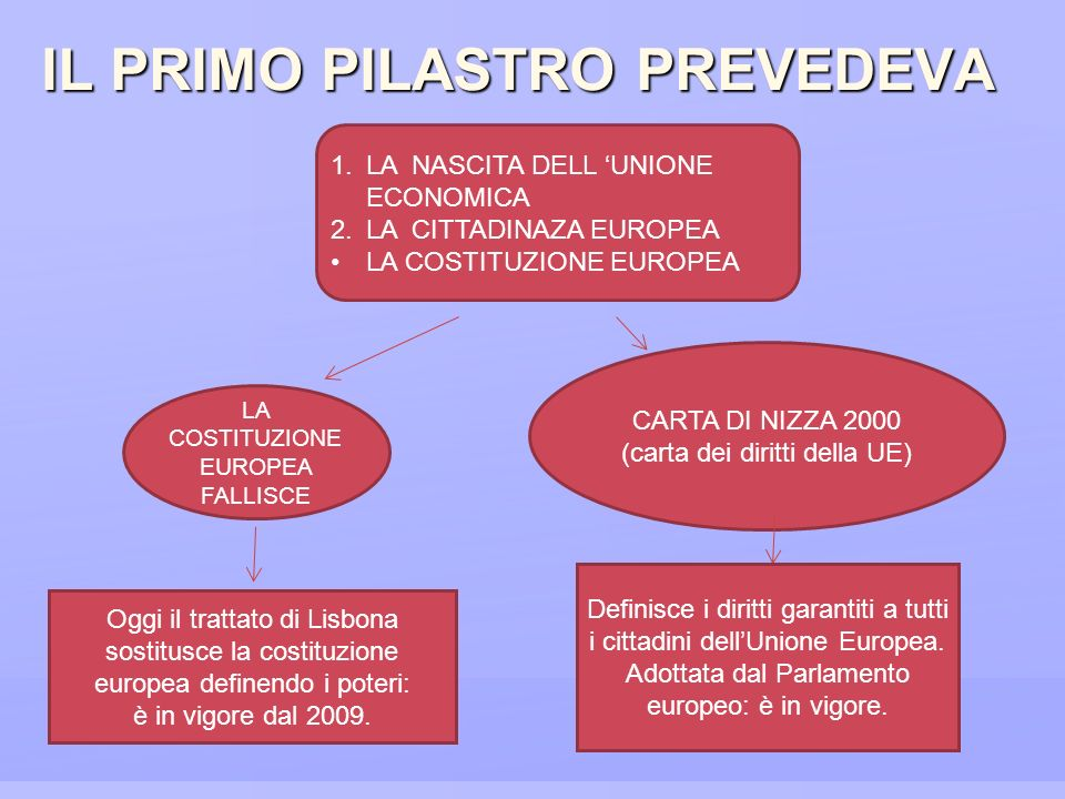 IL PRIMO PILASTRO PREVEDEVA 1.LA NASCITA DELL UNIONE ECONOMICA 2.LA CITTADINAZA EUROPEA LA COSTITUZIONE EUROPEA CARTA DI NIZZA 2000 (carta dei diritti