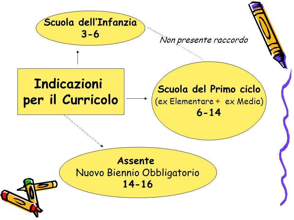 Indicazioni per il Curricolo Scuola dellInfanzia 3-6 Scuola del Primo ciclo (ex Elementare + ex Media) 6-14 Assente Nuovo Biennio Obbligatorio 14-16 N