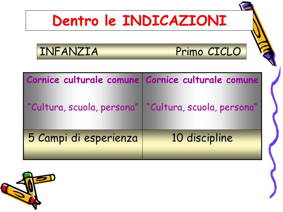 Cornice culturale comune Cultura, scuola, persona Cornice culturale comune Cultura, scuola, persona 5 Campi di esperienza10 discipline INFANZIA Primo