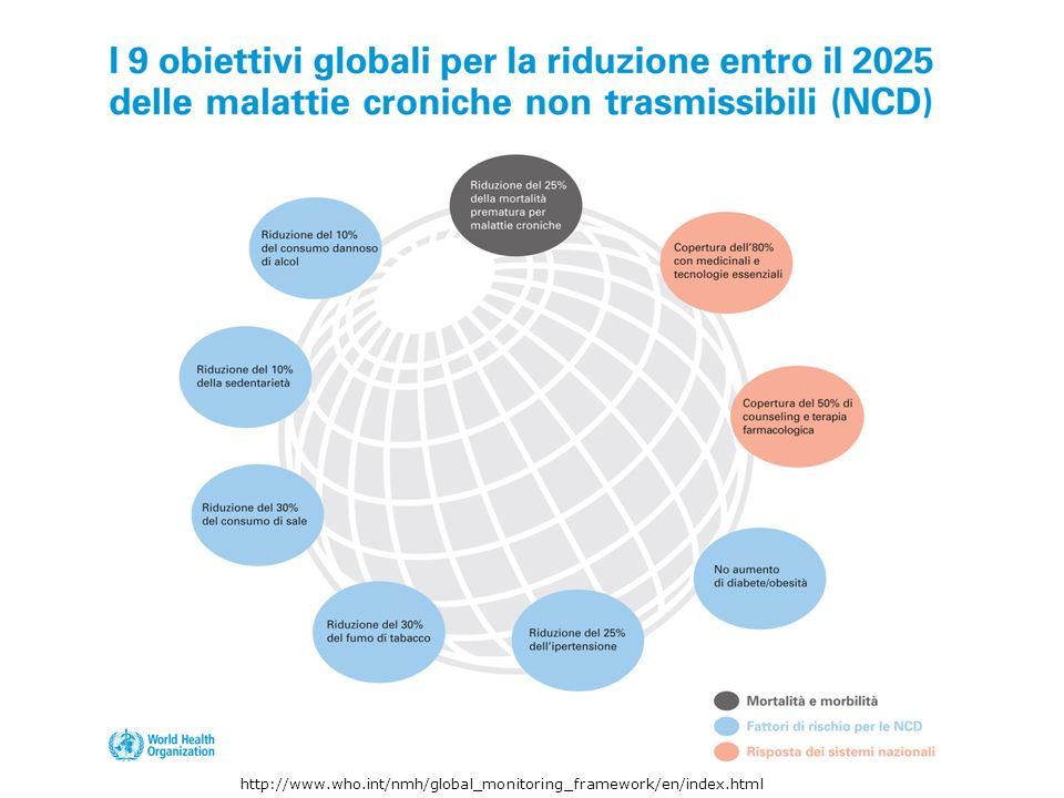 http://www.who.int/nmh/global_monitoring_framework/en/index.html