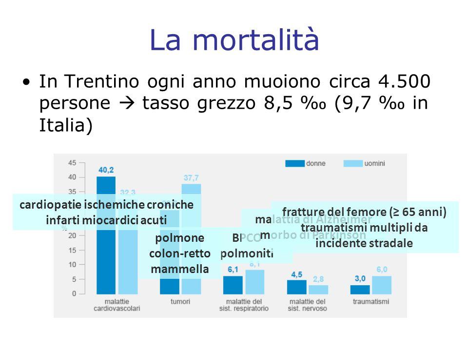 La mortalità In Trentino ogni anno muoiono circa 4.500 persone tasso grezzo 8,5 (9,7 in Italia) cardiopatie ischemiche croniche infarti miocardici acu